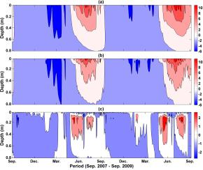 Modeling thermal dynamics of active layer soils and near-surface permafrost